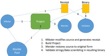 Marble Framework Vault 7